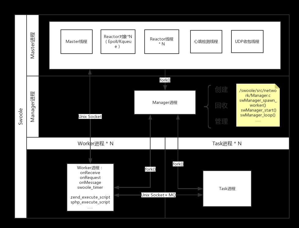 进程/线程结构图2